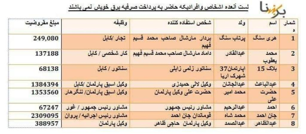 شرکت برق افغانستان اسامی بدهکاران را منتشر کرد