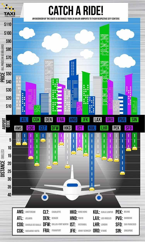 کرایه تاکسی فرودگاه در 20 شهر بزرگ دنیا